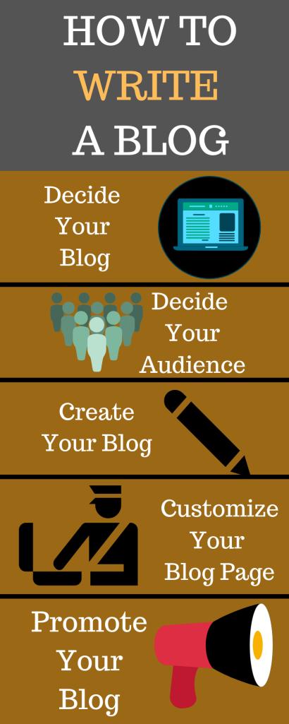 free-blog-writing-sites
