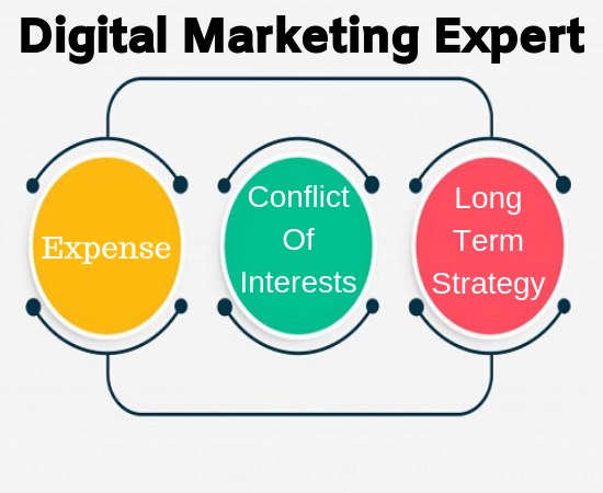 importance-of-digital-marketing-in-India