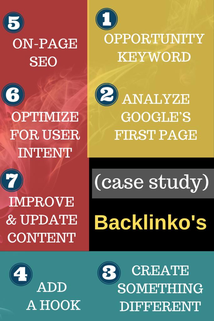 link building case study backlinko