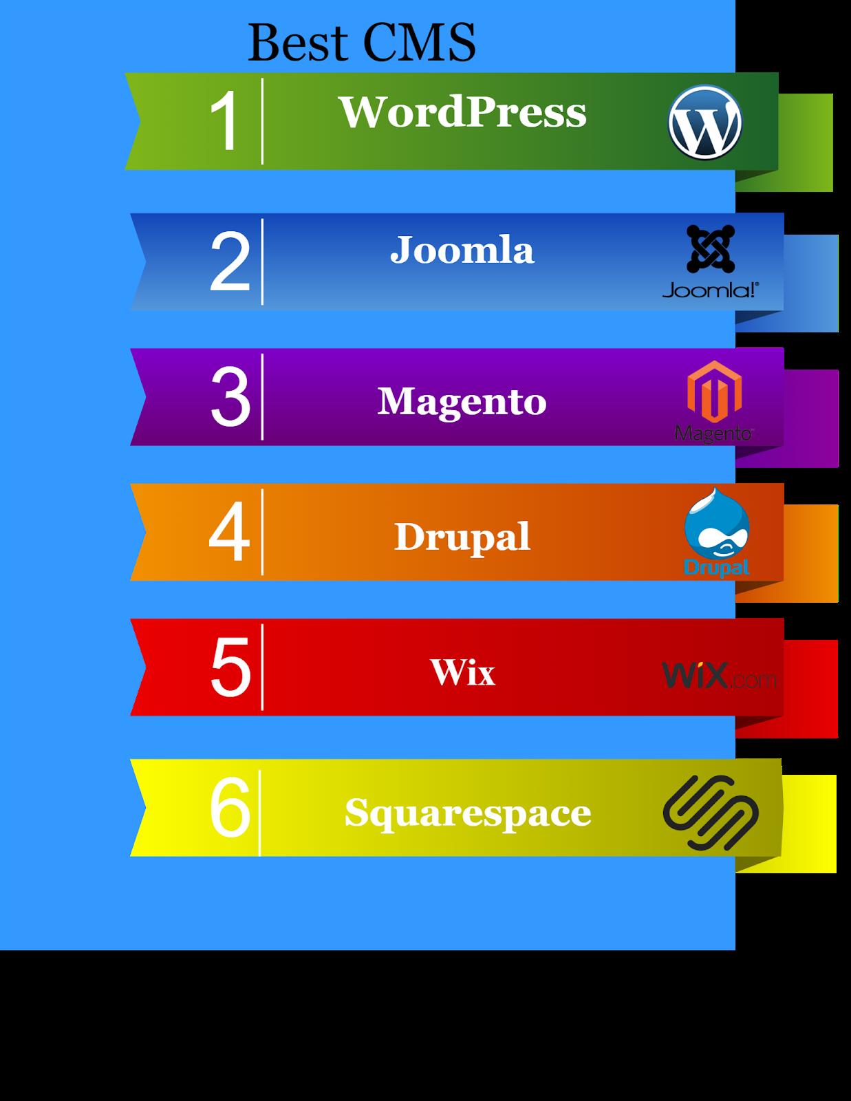 website builder vs wordpress