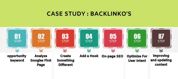 link-building-case-study-backlinko